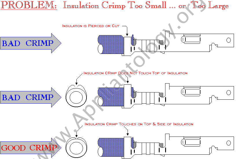 The Fine Art of Wire Terminal Crimping