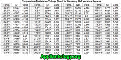 Temperature-Resistance-Voltage Chart For Samsung Refrigerator Thermistors