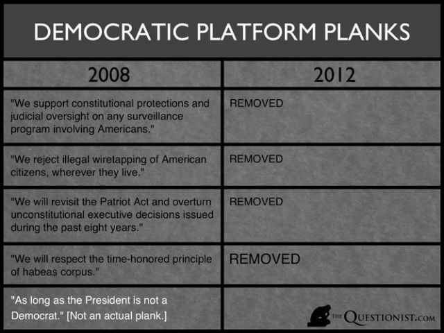 The Democratic National Party Platform:  Then and Now