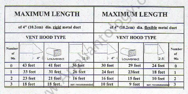 Dryer Vent Length Chart