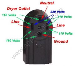 Four-prong Electric Dryer Outlet