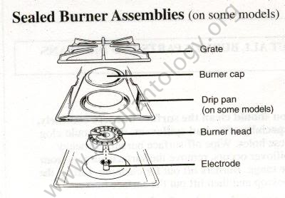 Typical Sealed Burner Assembly