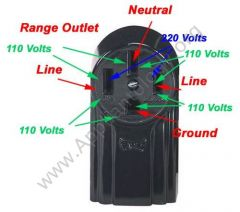 Wiring a Four-conductor Outlet for an Electric Range