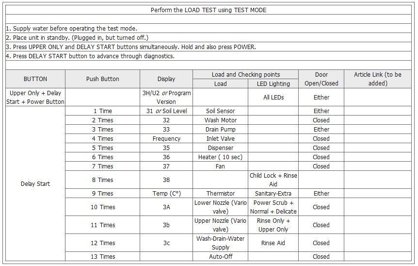 Test Mode LDF6920 LDF6810 Series