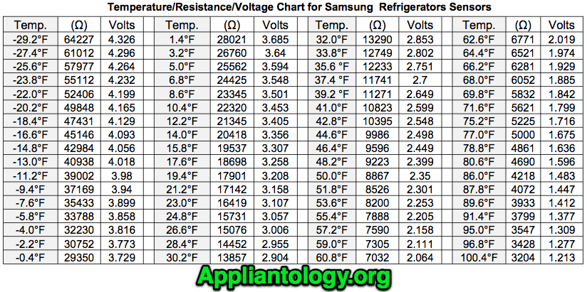 Temperature Resistance Voltage Chart For Samsung