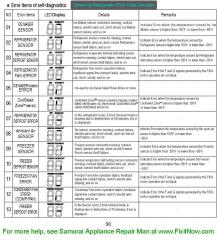 Samsung Refrigerator error Codes