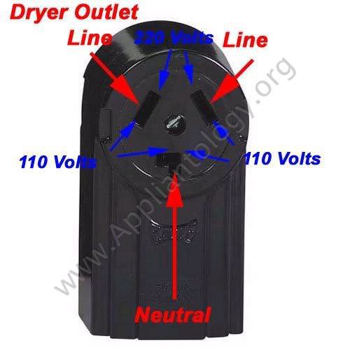 Three-prong Electric Dryer Outlet