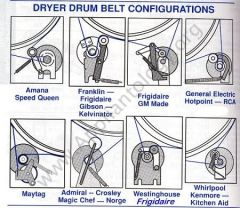Belt Routing Configurations for Common Dryers