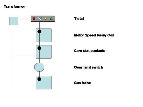 comfortmaker snyder general gas furnace no heat diy appliance repair help appliantology