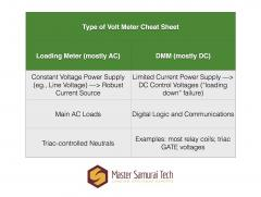 Which Type of Volt Meter to Use Where Cheatsheet