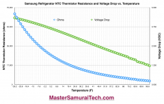 Samsung Refrigerator Thermistor Temperature Resistance Voltage Drop Graph