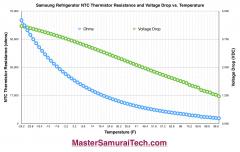 Samsung Refrigerator Thermistor Temperature Resistance Voltage Drop Graph