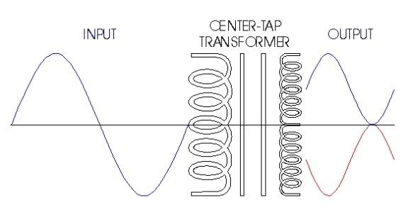 Correct Sine Wave Depiction of the Two Voltages on a Center-tapped Transformer Secondary