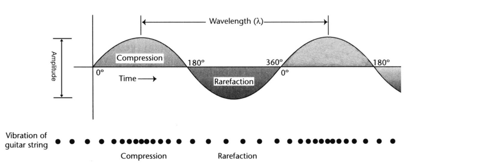 Sound Wave Compression and Rarefaction as Modeled by a Sine Wave