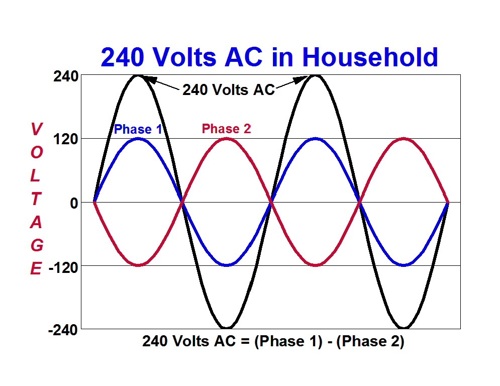 240 Vac And 120 Vac Split Phases In Residential Power