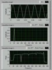 Spectrum Analyzer Display of a Sound Waves