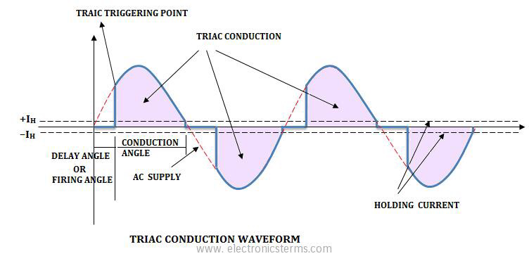 Triac output and gating waveform