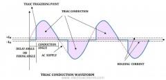 Triac output and gating waveform