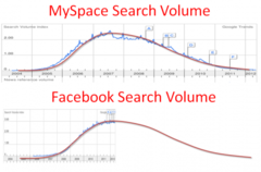 Facebook and Myspace Search Volume Comparison