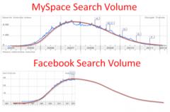 Facebook and Myspace Search Volume Comparison