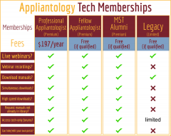 Appliantology Tech Membership Options