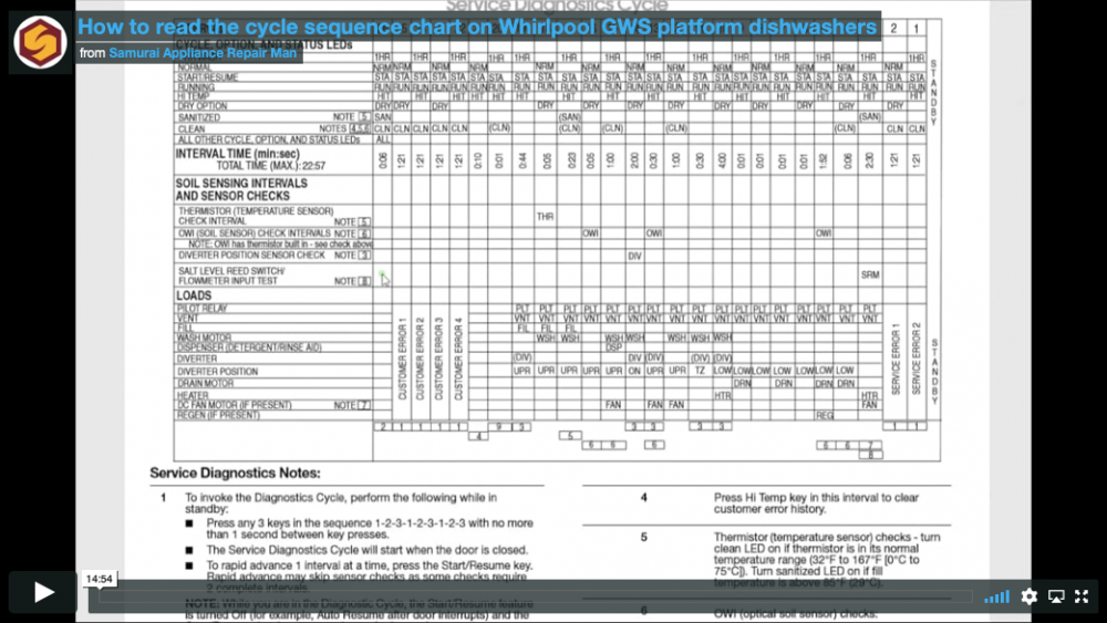 Whirlpool dishwasher cycle sequence chart webinar recording screenshot