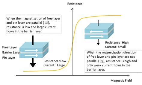 What are TMR sensors and how are they different from Hall Effect sensors?