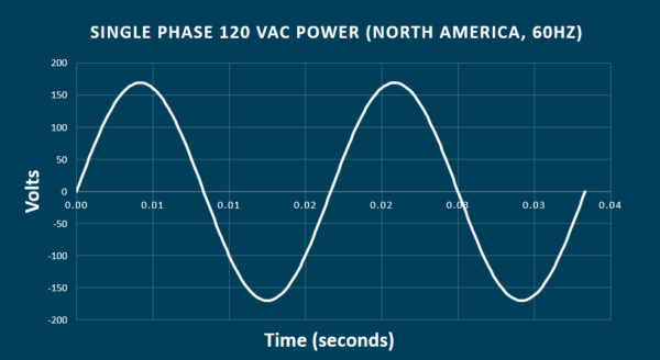 120VAC-Power-Sine-Wave-600x328.png