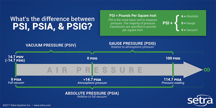 diffference-between-psi-psia-psig-inforgraphic.png