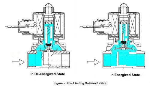 Direct-acting-solenoid-valve-working-principle.jpg