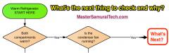 Refrigerator Flow Chart Quiz